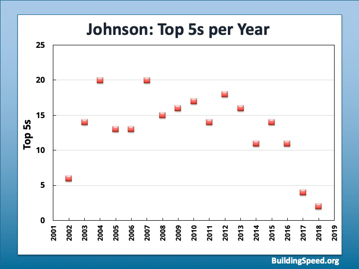 A graph of top 5's for Jimmie Johnson 2001-present, showing a distinct downward trend from 2012 onward.