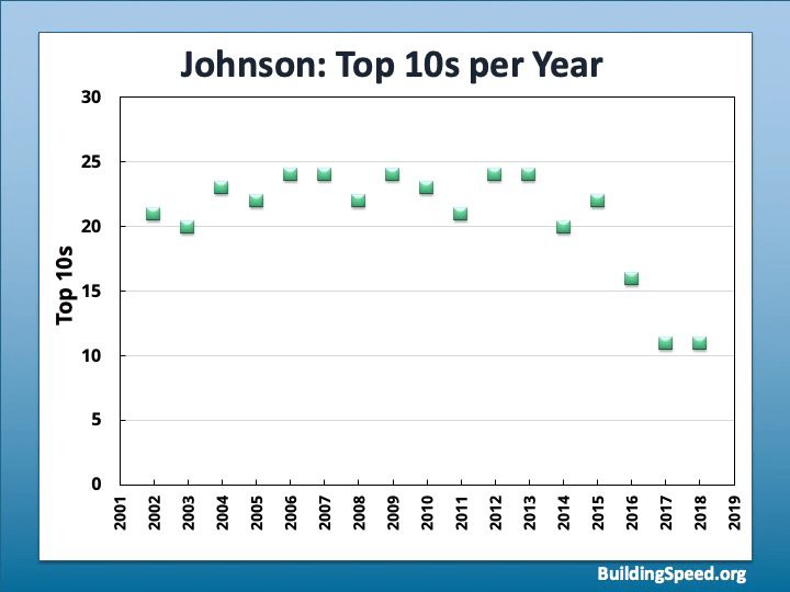 A graph of Top 10s per year for Jimmie Johnson from 2001-present