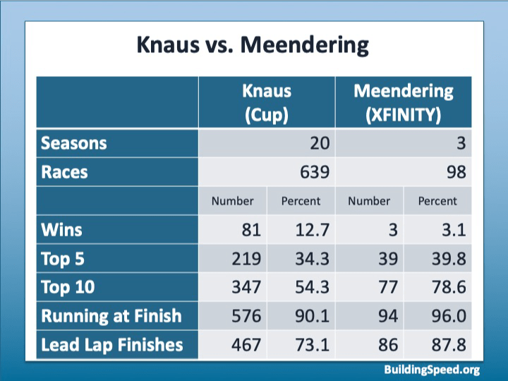 A table comparing Chad Knaus and Kevin Meendering's records