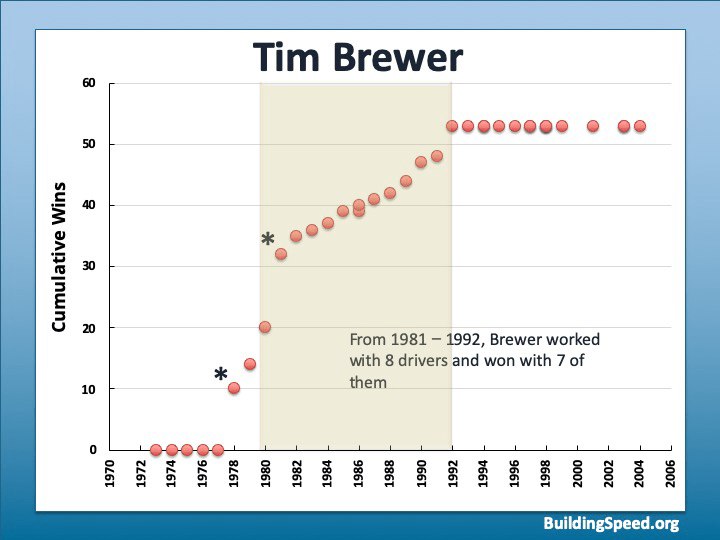 Tim Brewer's career trajectory