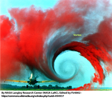 A NASA image showing the vortex off the wing of an airplane
