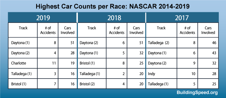 A table showing the five tracks for each season 2017, 2018 and 2019 that involved the largest number of cars in accidents