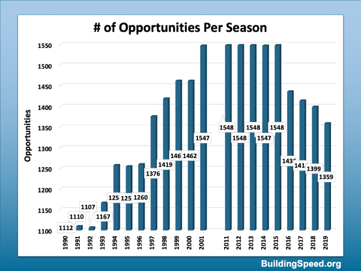 Number of opportunities for drivers in 1990's vs. the 2010's