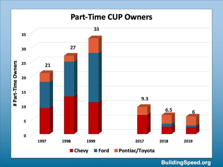 A column chart showing that the number of part-time owners is way down