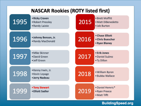 NASCAR Rookies from 1995-99 and from 2015-2019