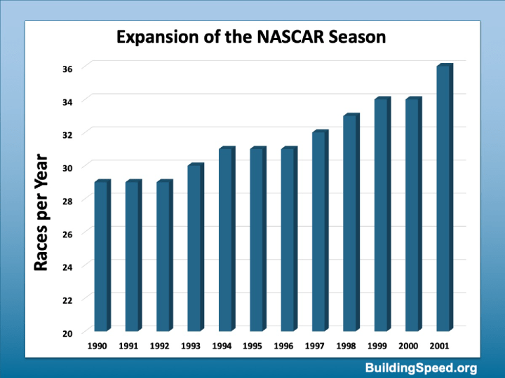 The NASCAR Season expanded from 29 races to 36 races.