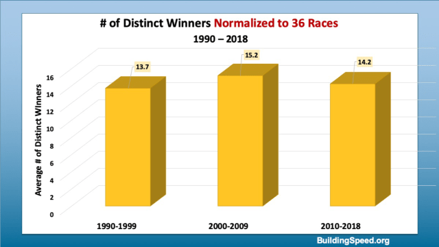 A column chart showing the number of distinct winners (normalized to 36 races) by decade