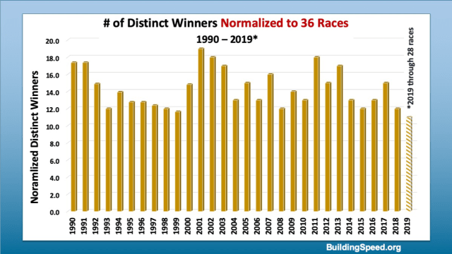 A column chart showing the number of distinct winners if we normalize every season to 36 races