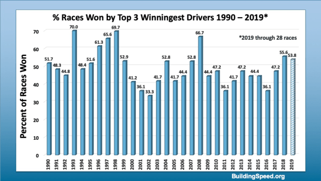 A column graph showing the percentage of races won by the top 3 winningest drivers over the last three decades