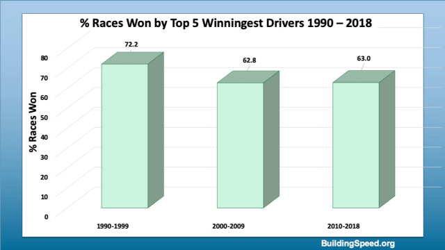 A column graph showing the percentage of races won by the top 5 winningest drivers over the last three decades