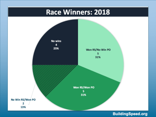 A pie chart that breaks down playoff drivers from 2018 who: won both regular season and playoff races; won  only regular season OR playoff; or who didn't win at all