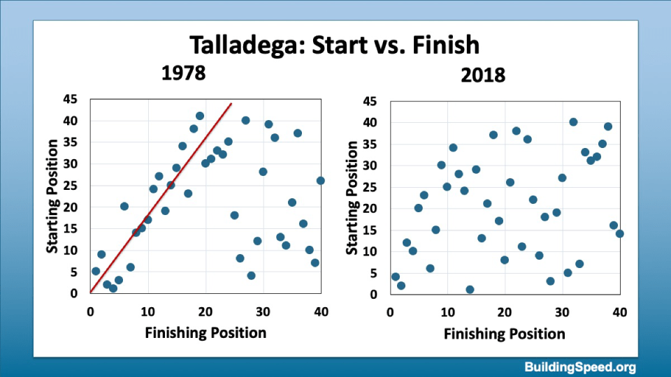 Comparing start vs. finish position for 1978 and 2018.