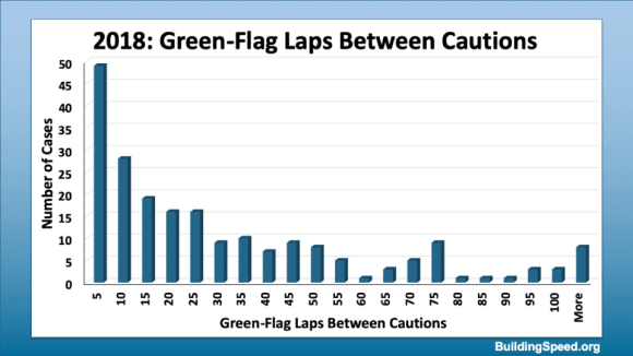 Histogram showing the distribution of number of green-flag laps between cautions