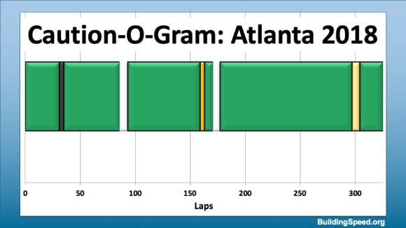 Caution-O-Gram for Atlanta 2018. Two cautions were separated by 120 laps