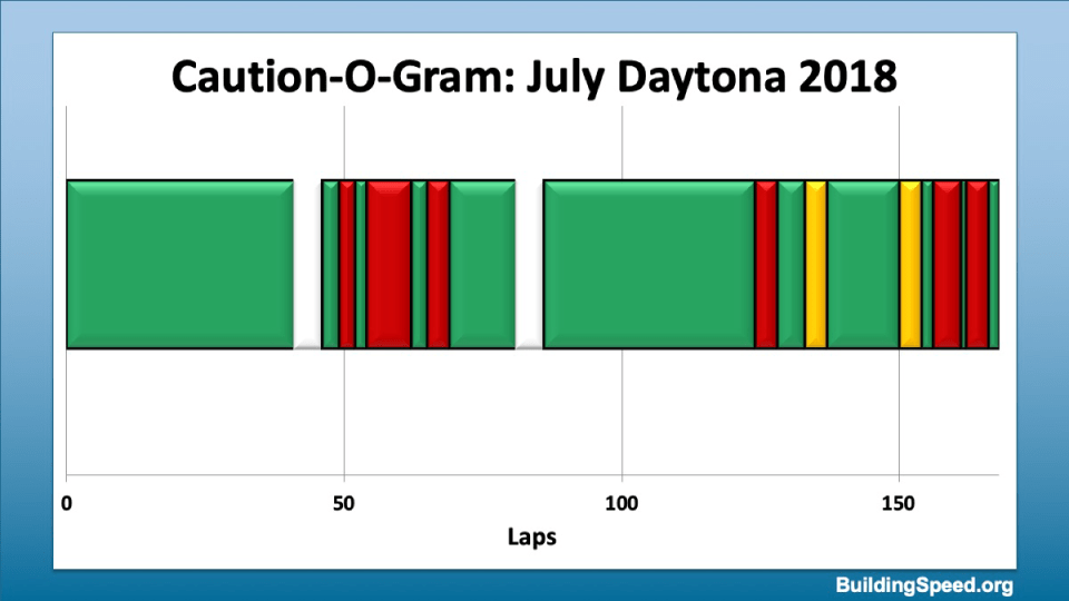 Caution-O-Gram for the July Daytona 2018 race showing cautions
