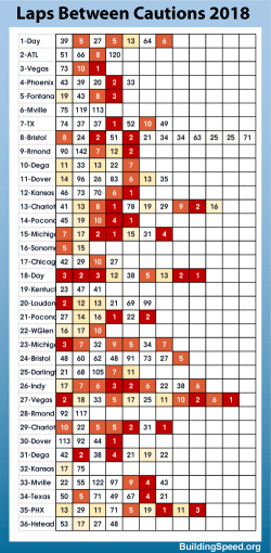 A psuedo heatmap to try to tell something about how closely cautions fall.