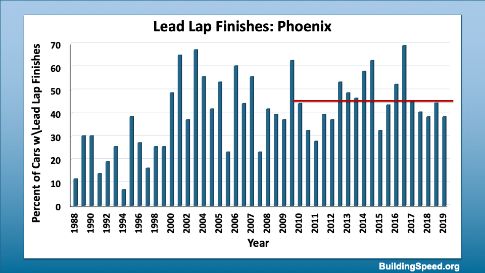 A histogram of the percentage of cars finishing on the lead lap in Phoenix 1998-2019