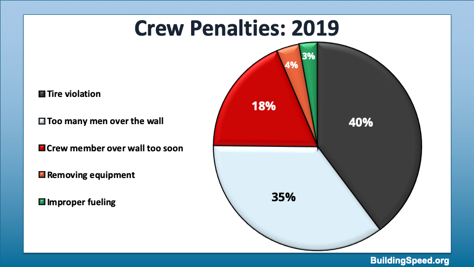 A pie chart showing the frequency of penalties attributable to the crew