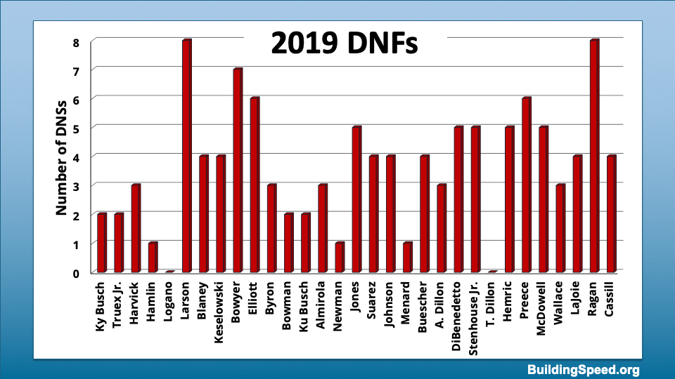 A column chart of the number of races not finished for full-time drivers in 2019.