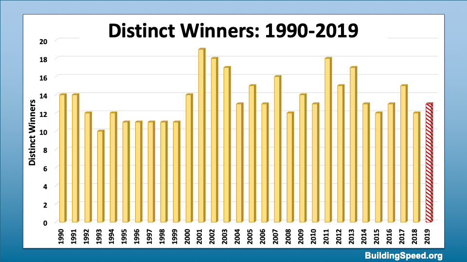 Column chart of the numbers of distinct winners from 1990-2019