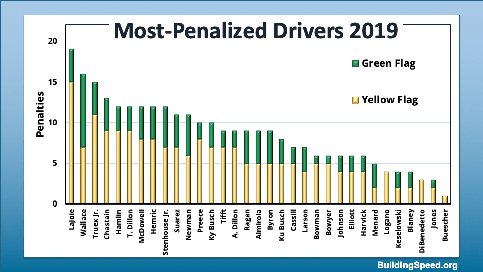 What flags flew when drivers where penalized, by driver