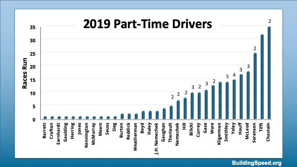 Column graph of 2019 Part-time drivers and the number of races they won.