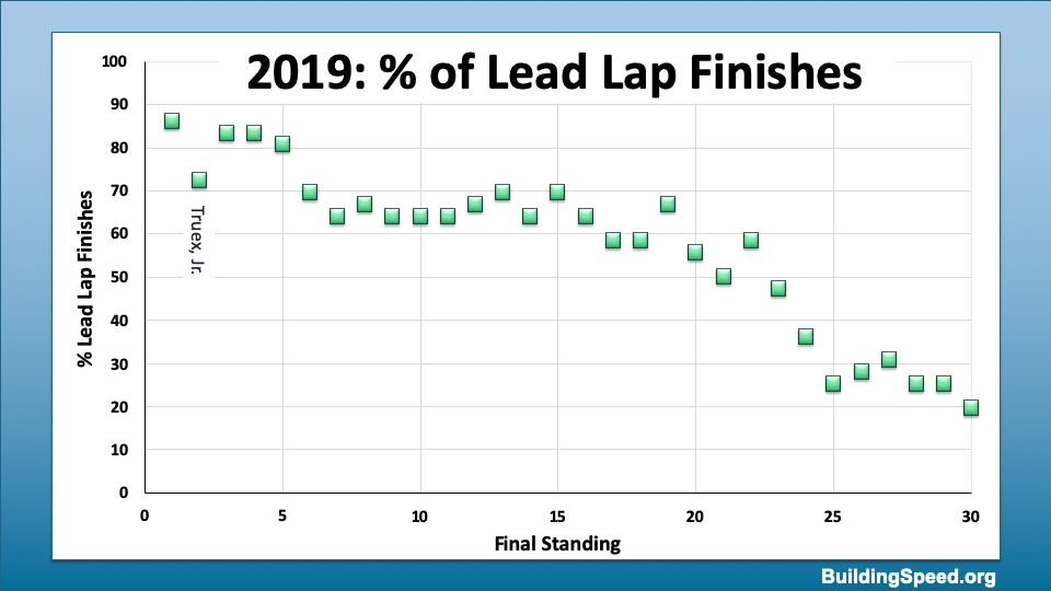 A graph of the percent of lead-lap finishes vs. final ranking