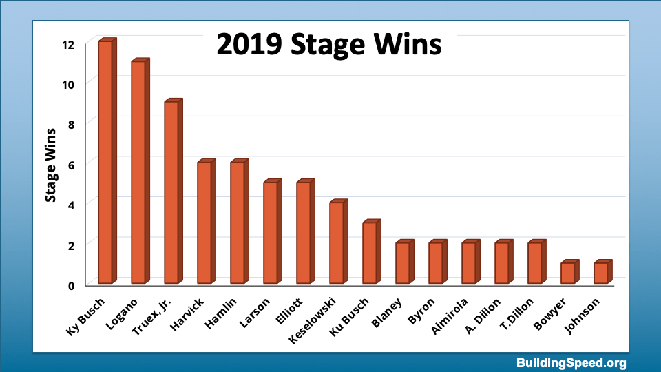 A column chart showing the 16 drivers who won stages in 2019