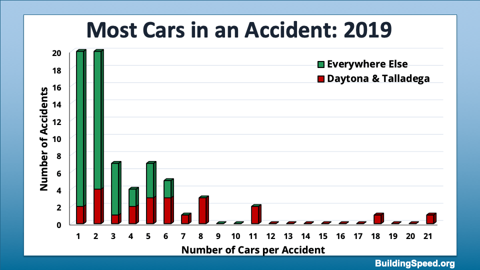 Column Chart showing how frequently accidents with different numbers of cars happen