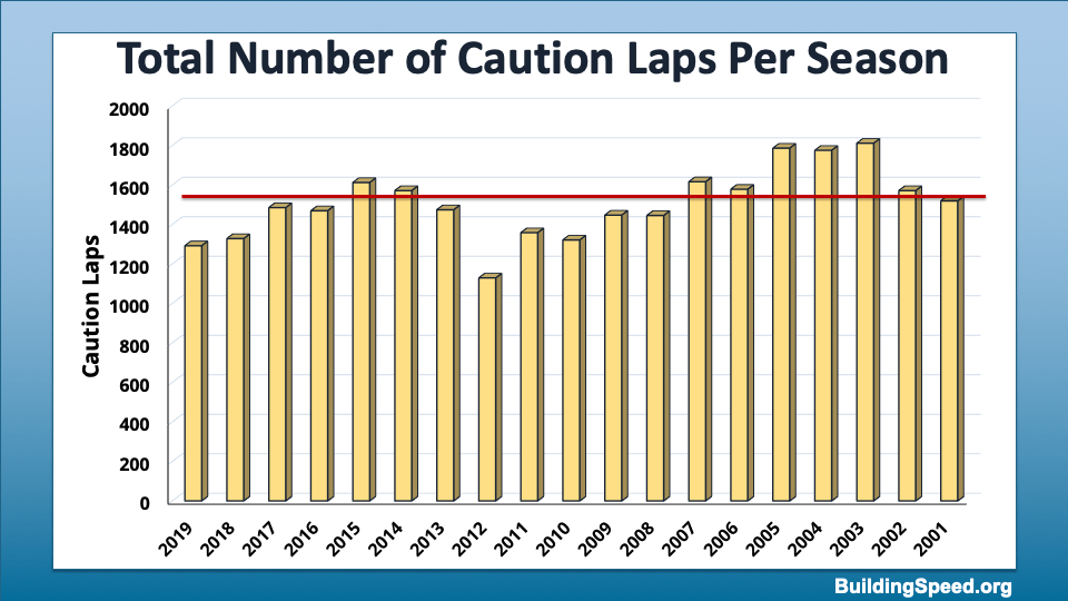 Column chart showing that the total number of caution laps has decreased over the years.