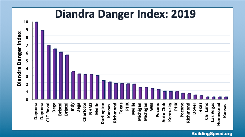 The Diandra Danger Index (DDI) showing the 'danger level' for each race.