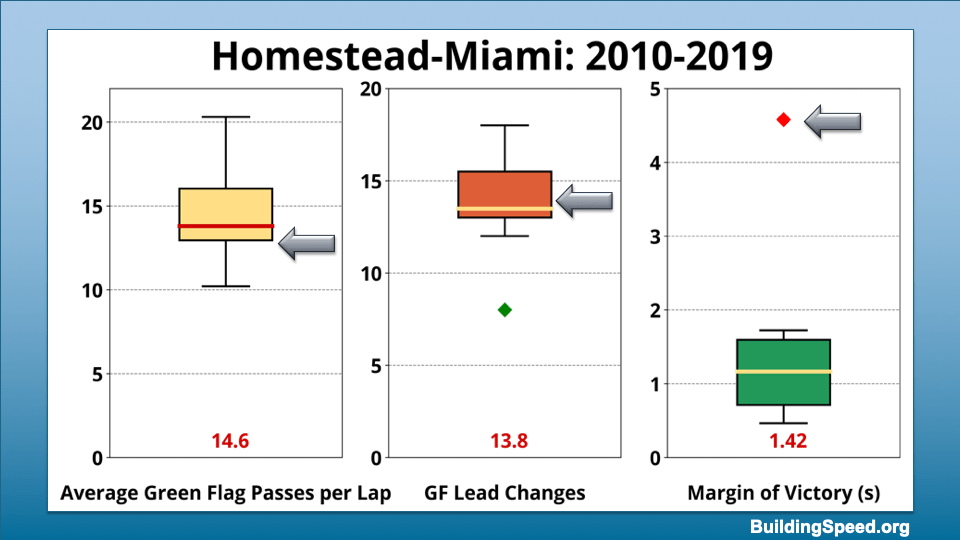 Box plots showing the range of values for average green-flag passes per lap, green flag lead changes and margin of victory for Homestead 2010-2019