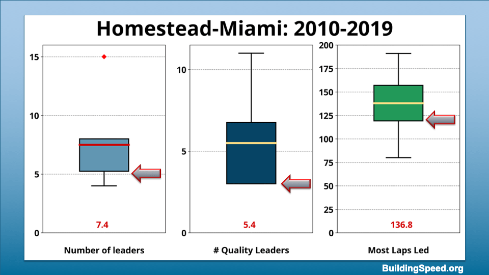 Box plots showing the range of values for number of leaders, number of quality leaders and most laps led by a single driver for Homestead 2010-2019