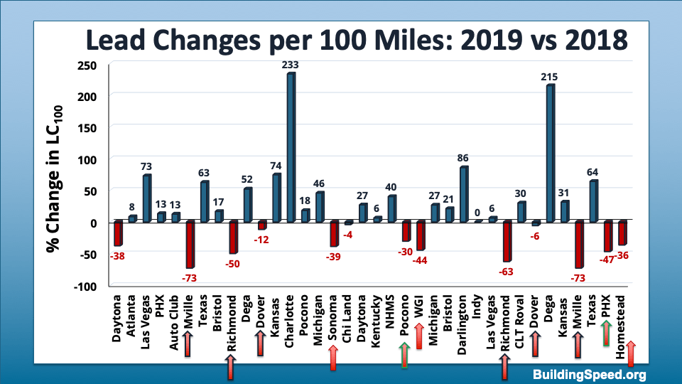 A column chart showing the relative increase or decrease in lead changes per 100 miles for 2019 vs. 2018