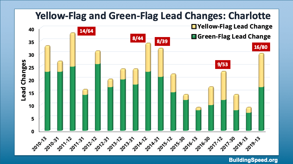 A column chart breaking down total lead changes at Charlotte into those happening under green flag and those under yellow flags.