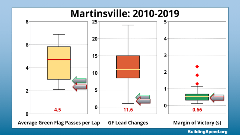 Box plots showing the range of values for average green-flag passes per lap, green flag lead changes and margin of victory for Martinsville 2010-2019