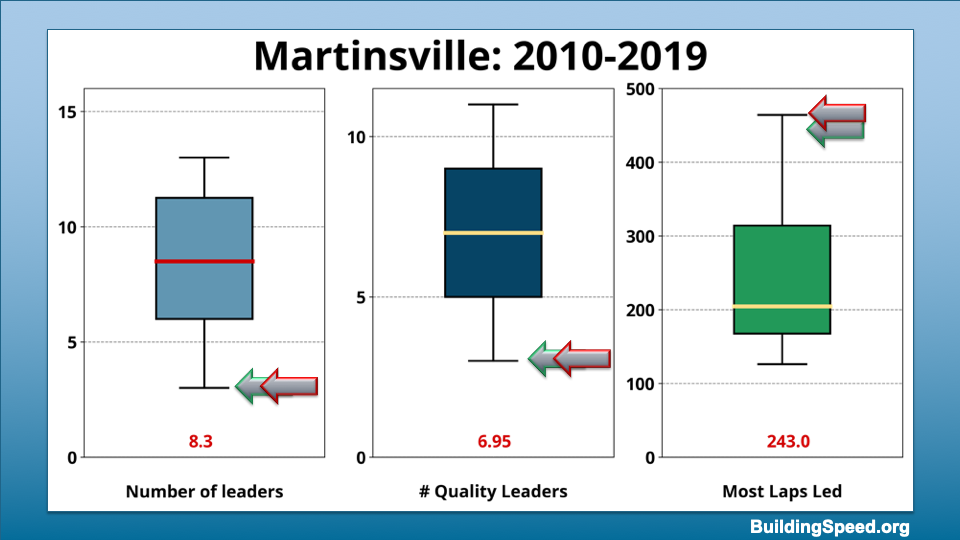 Box plots showing the range of values for number of leaders, number of quality leaders and most laps led by a single driver for Martinsville 2010-2019