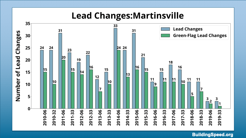 Total lead changes and yellow-flag lead changes from 2010-2019 for Martinsville.