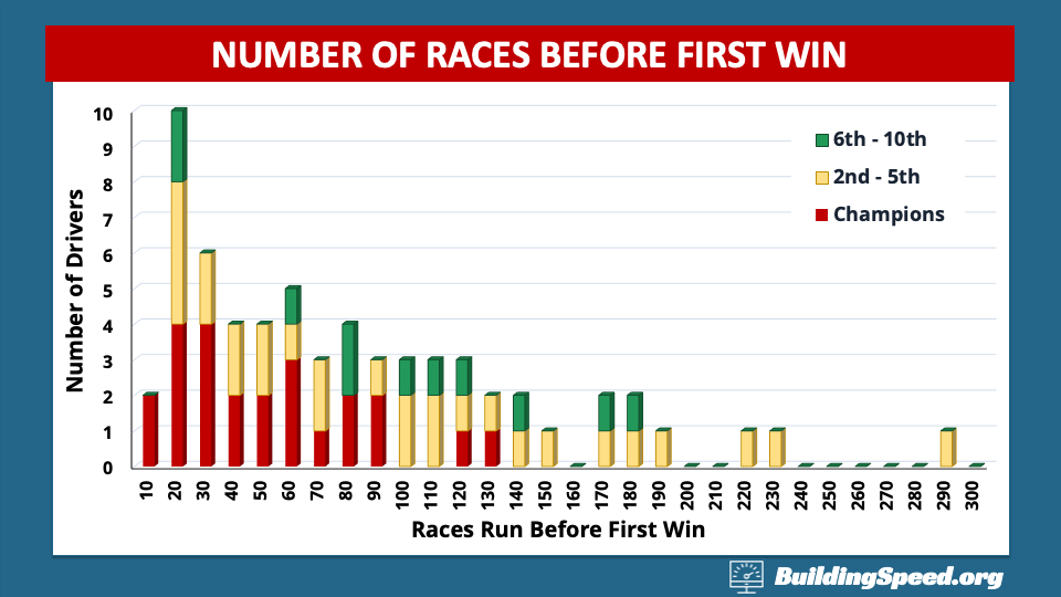 A column chart showing the number of races run for drivers who had at least one season where they finished in the top ten.