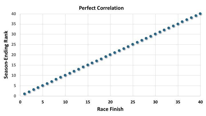 An example of perfect correlation