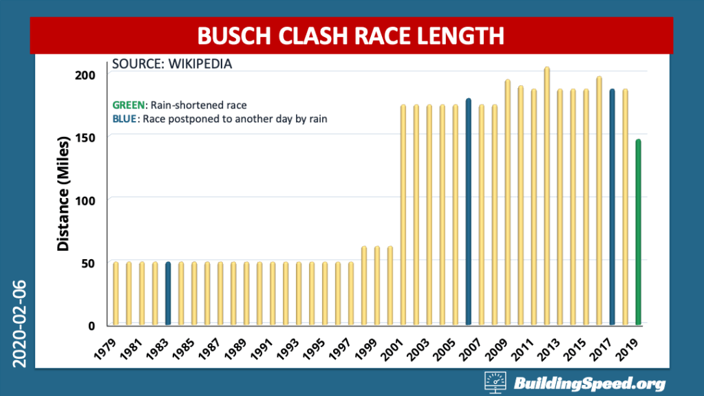A bar chart showing the length of the Busch Clash as a function of time from 1979-2019