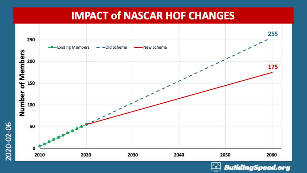 A line chart comparing how many people would be in the NASCAR Hall of Fame if they kept the number inducted set at five vs. changing it to three