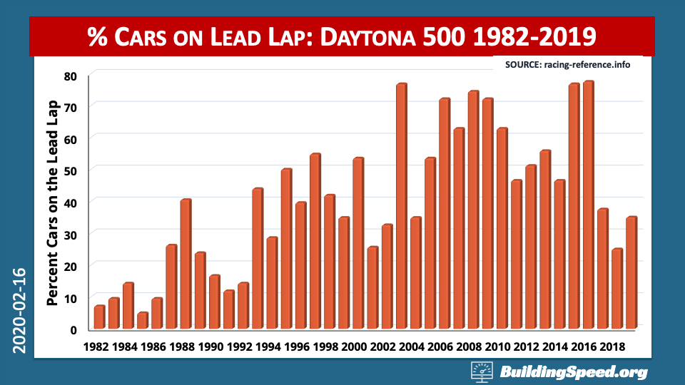 A column chart showing the percentage of car finishing on the lead lap in the Daytona 500 1982-2019