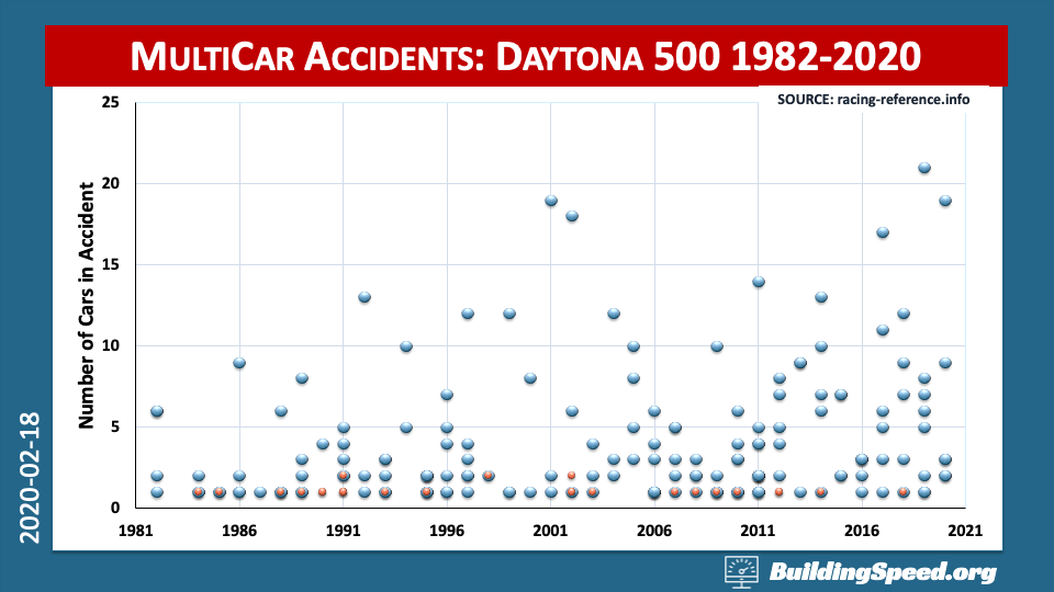 A graph showing the number of cars in each accident in the Daytona 500 from 1982-2020