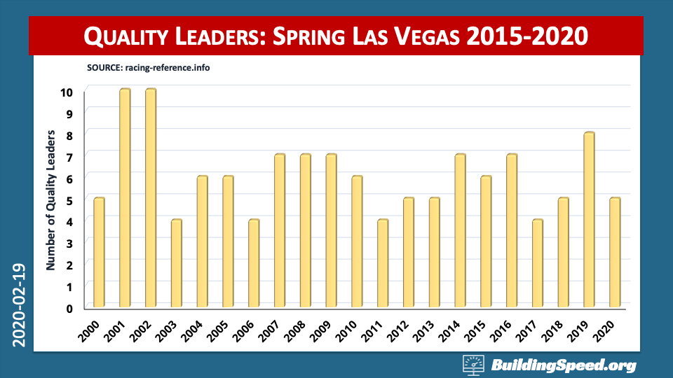 Overview of Las Vegas Spring Race: Number of Quality Leaders