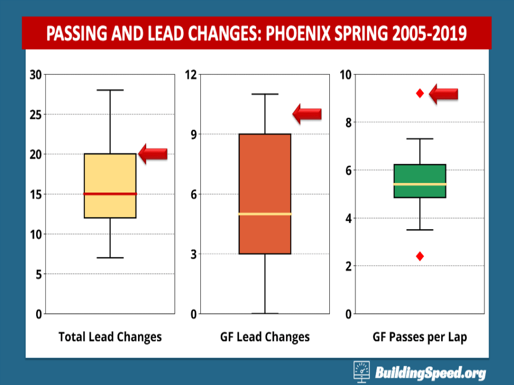 A box plot showing total lead changes, green-flag lead changes and green-flag passes per lap