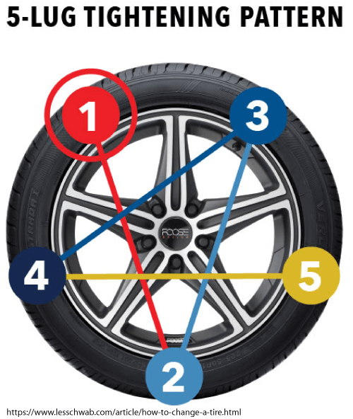 The star-shaped pattern that tire manufacturers recommend for tightening lug nuts.