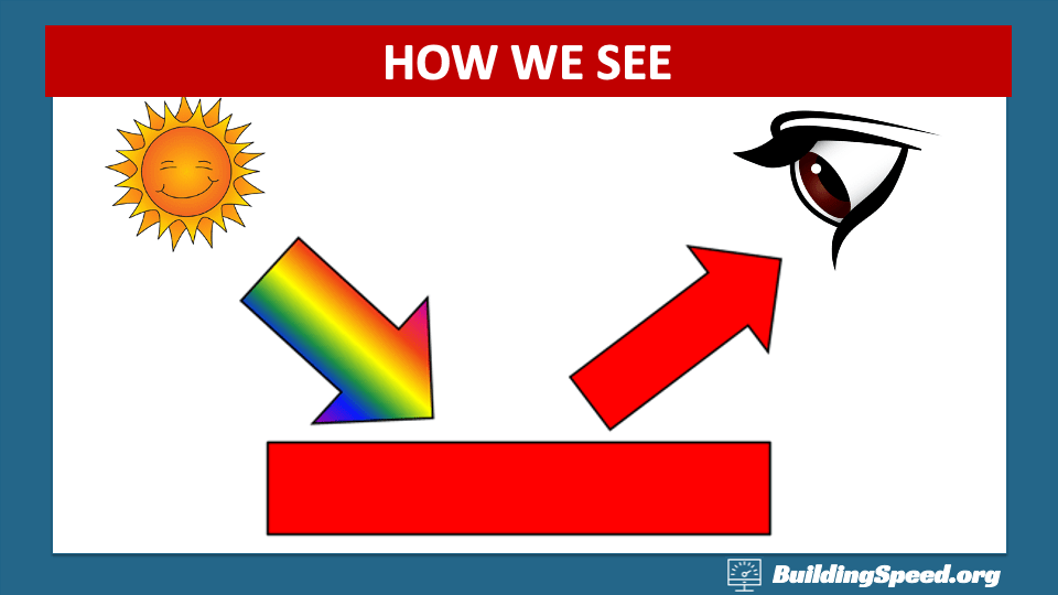 We see color because some wavelengths of light are absorbed and some reflected. We only see the reflected ones.