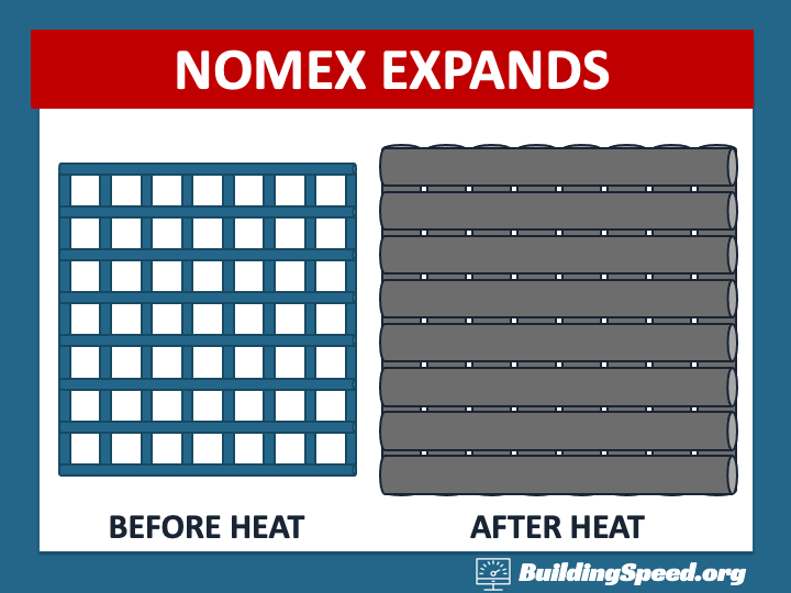 When woven Nomex expands, the holes in the fabric get smaller, which prevent oxygen and hot air from getting in through the suit.