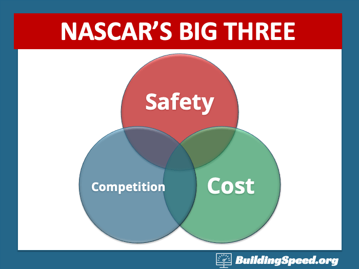 The Big Three problems any motorsport faces: balancing safety, cost and competition